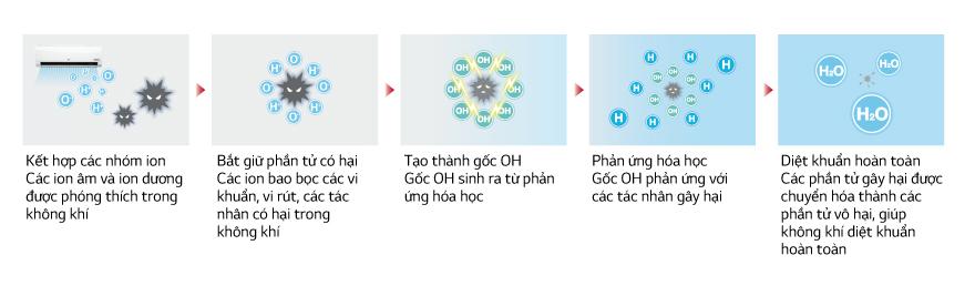 dieu-hoa-lg-tao-ion