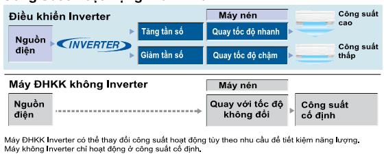 dieu-hoa-daikin-inverter-lam-lanh-nhanh